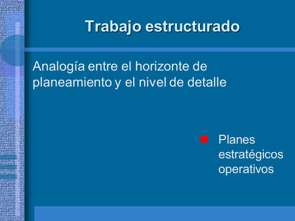 Trabajo estructurado Analogía entre el horizonte de planeamiento y el nivel de detalle Planes estratégicos operativos