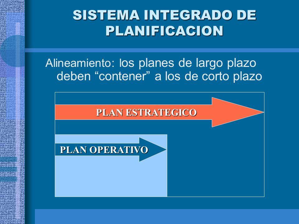 SISTEMA INTEGRADO DE PLANIFICACION Alineamiento: l os planes de largo plazo deben contener a los de corto plazo PLAN ESTRATEGICO PLAN OPERATIVO