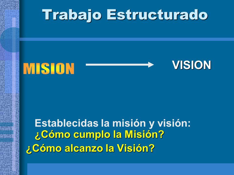 Trabajo Estructurado ¿Cómo cumplo la Misión? Establecidas la misión y visión: ¿Cómo cumplo la Misión? ¿Cómo alcanzo la Visión? VISION