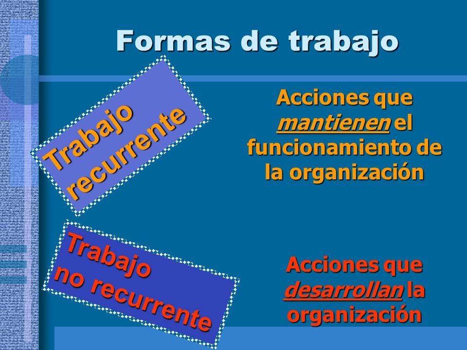 Formas de trabajo Acciones que mantienen el funcionamiento de la organización Trabajo recurrente Trabajo no recurrente Acciones que desarrollan la org