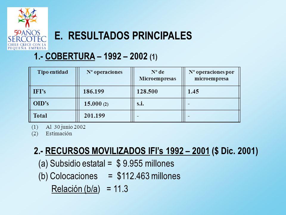 E. RESULTADOS PRINCIPALES 1.- COBERTURA – 1992 – 2002 (1) 2.- RECURSOS MOVILIZADOS IFIs 1992 – 2001 ($ Dic. 2001) (a) Subsidio estatal = $ 9.955 millo