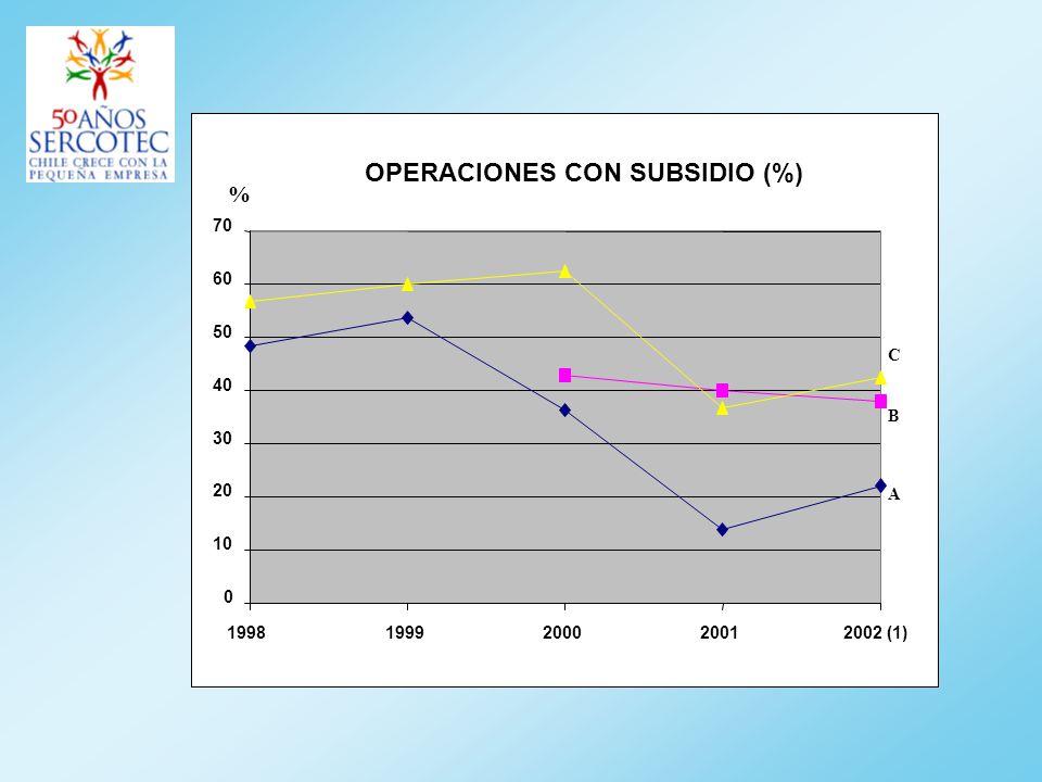 OPERACIONES CON SUBSIDIO (%) 0 10 20 30 40 50 60 70 19981999200020012002 (1) C B A %
