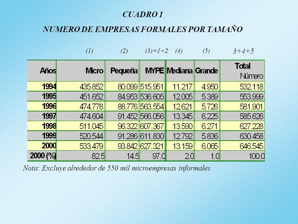 CUADRO 1 NUMERO DE EMPRESAS FORMALES POR TAMAÑO (1)(2)(3)=1+2(4)(5) 3+4+5 Nota: Excluye alrededor de 550 mil microempresas informales