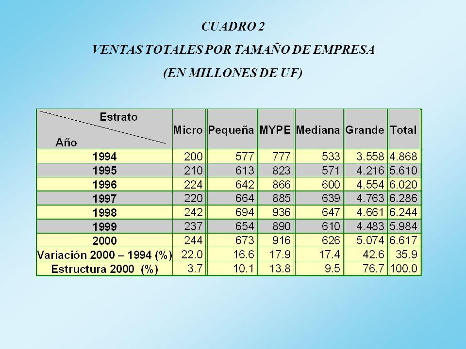 CUADRO 2 VENTAS TOTALES POR TAMAÑO DE EMPRESA (EN MILLONES DE UF)