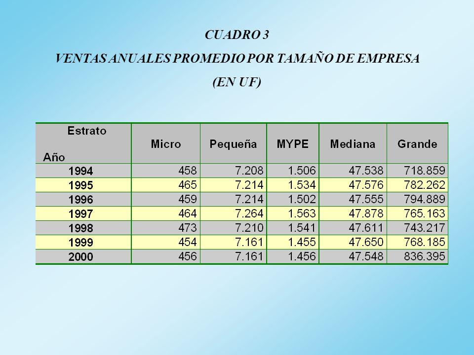 CUADRO 3 VENTAS ANUALES PROMEDIO POR TAMAÑO DE EMPRESA (EN UF)