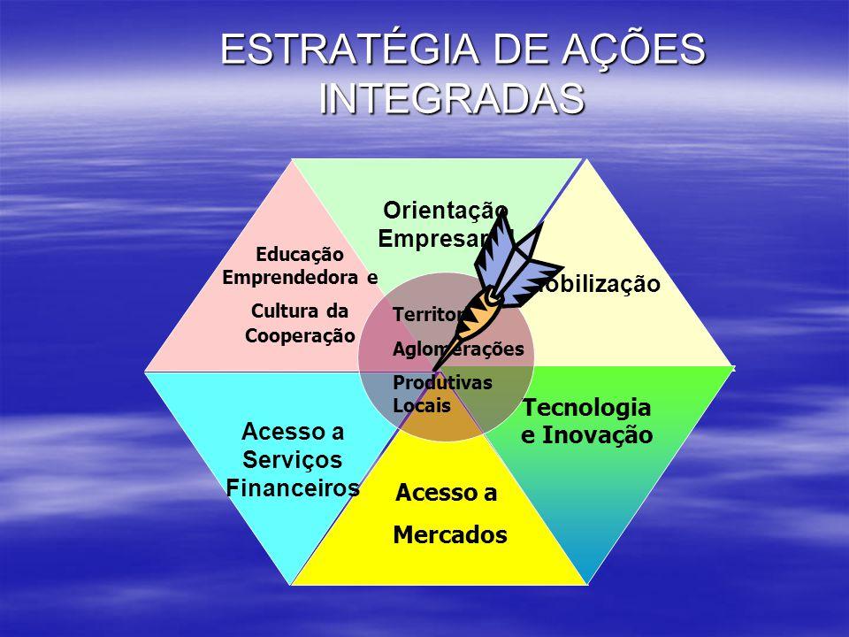 ESTRATÉGIA DE AÇÕES INTEGRADAS ESTRATÉGIA DE AÇÕES INTEGRADAS Tecnologia e Inovação Mobilização Acesso a Mercados Acesso a Serviços Financeiros Educaç
