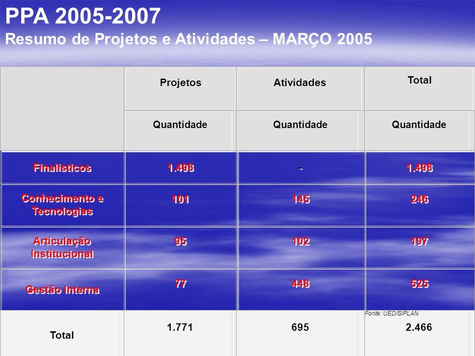 PPA 2005-2007 Resumo de Projetos e Atividades – MARÇO 2005 Especificação Projetos Atividades Total Quantidade Finalísticos 1.498 - - Conhecimento e Te