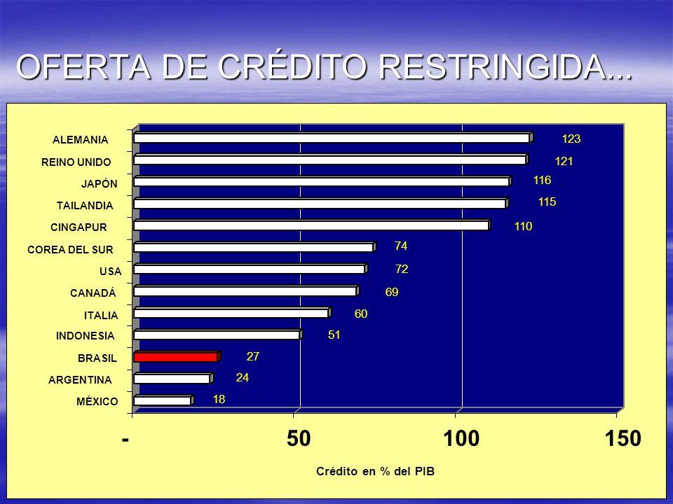 OFERTA DE CRÉDITO RESTRINGIDA... 18 24 27 51 60 69 72 74 110 115 116 121 123 -50100150 Crédito en % del PIB MÉXICO ARGENTINA BRASIL INDONESIA ITALIA C