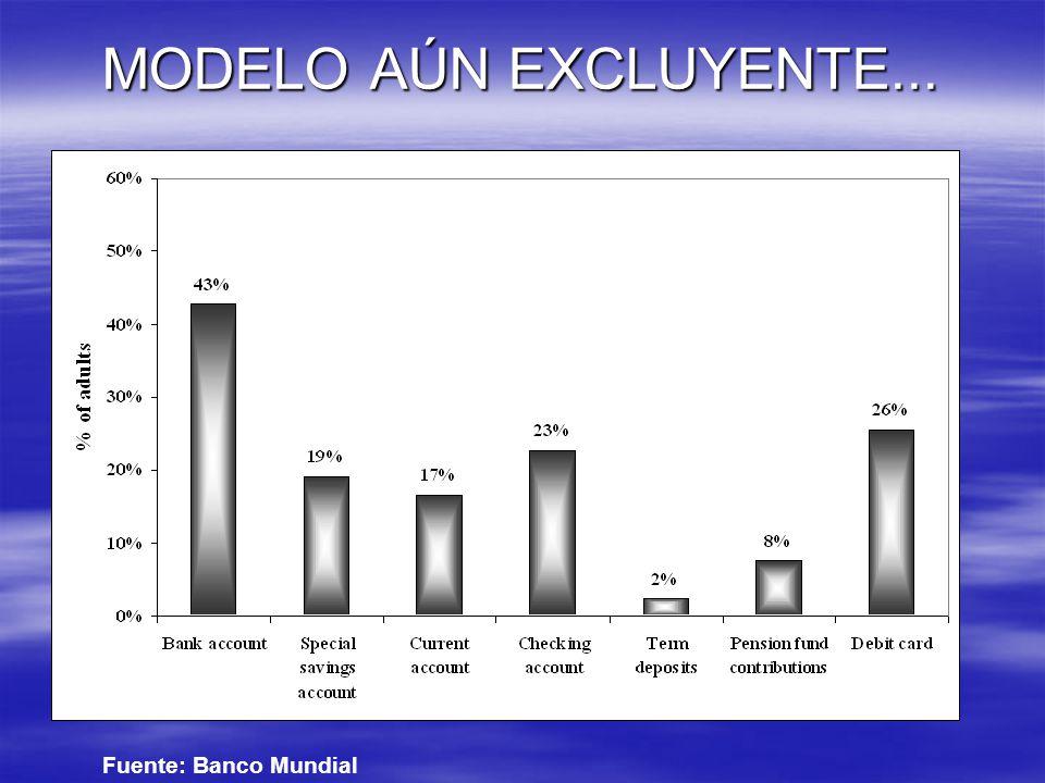 MODELO AÚN EXCLUYENTE... Fuente: Banco Mundial