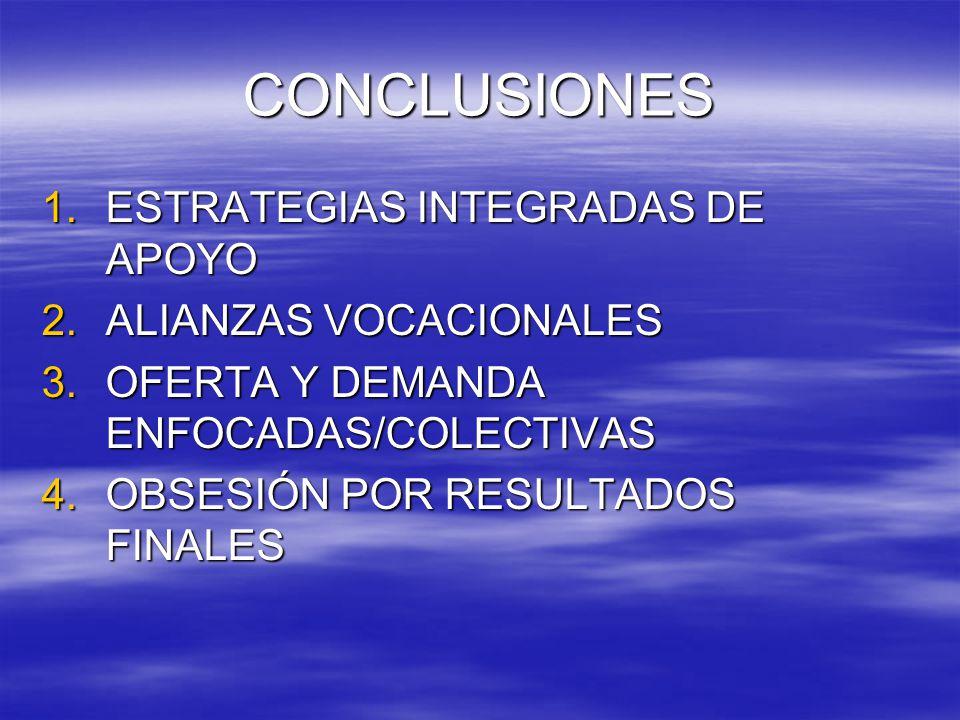 CONCLUSIONES 1.ESTRATEGIAS INTEGRADAS DE APOYO 2.ALIANZAS VOCACIONALES 3.OFERTA Y DEMANDA ENFOCADAS/COLECTIVAS 4.OBSESIÓN POR RESULTADOS FINALES