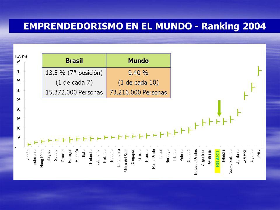 EMPRENDEDORISMO EN EL MUNDO - Ranking 2004BrasilMundo 13,5 % (7ª posición) (1 de cada 7) 15.372.000 Personas 9.40 % (1 de cada 10) 73.216.000 Personas