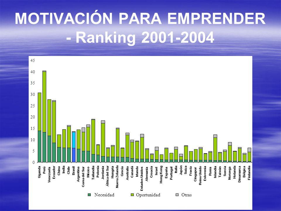 MOTIVACIÓN PARA EMPRENDER - Ranking 2001-2004 Canadá Irlanda Estados Unidos Alemania Croacia Israel Hong Kong España Portugal Italia Japón Suiza Fraci