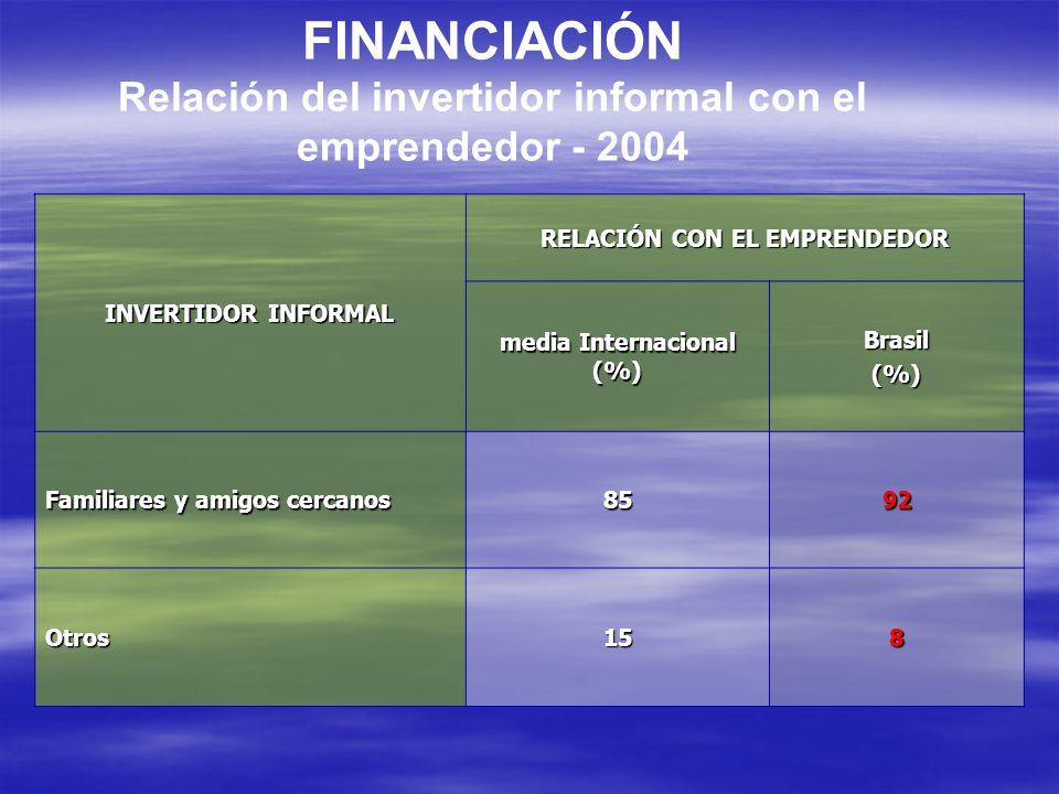 FINANCIACIÓN Relación del invertidor informal con el emprendedor - 2004 INVERTIDOR INFORMAL RELACIÓN CON EL EMPRENDEDOR media Internacional (%) Brasil