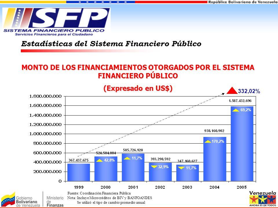 MONTO DE LOS FINANCIAMIENTOS OTORGADOS POR EL SISTEMA FINANCIERO PÚBLICO (Expresado en US$) Estadísticas del Sistema Financiero Público 42,8% 11,7% 32