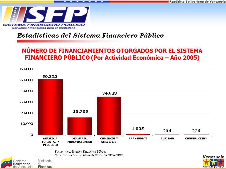 NÚMERO DE FINANCIAMIENTOS OTORGADOS POR EL SISTEMA FINANCIERO PÚBLICO (Por Actividad Económica – Año 2005) Estadísticas del Sistema Financiero Público