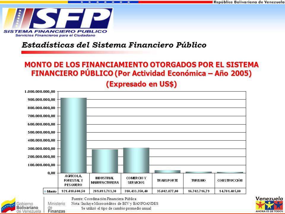 MONTO DE LOS FINANCIAMIENTO OTORGADOS POR EL SISTEMA FINANCIERO PÚBLICO (Por Actividad Económica – Año 2005) (Expresado en US$) Estadísticas del Siste