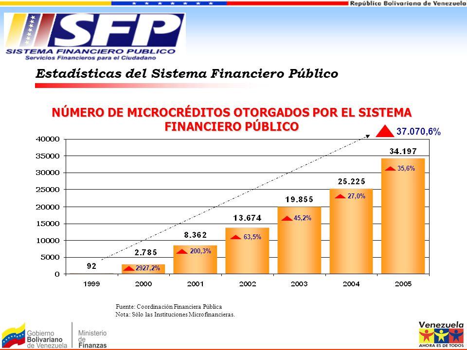 NÚMERO DE MICROCRÉDITOS OTORGADOS POR EL SISTEMA FINANCIERO PÚBLICO Estadísticas del Sistema Financiero Público 2927,2% 200,3% 63,5% 45,2% 27,0% 35,6%