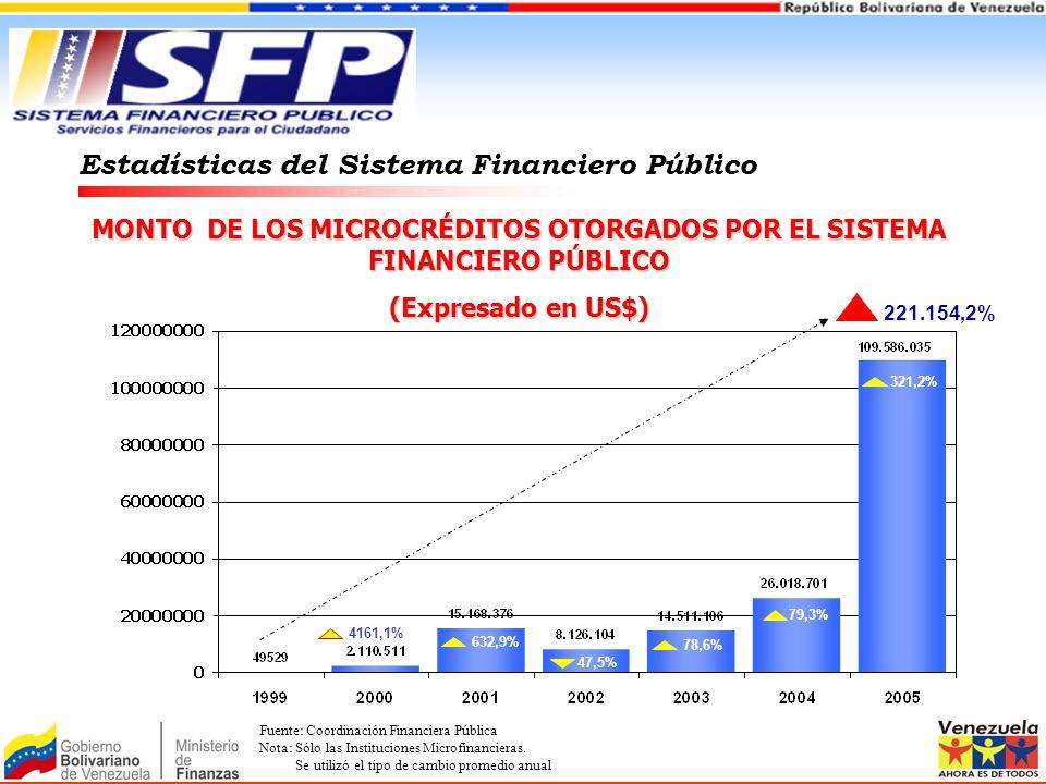 MONTO DE LOS MICROCRÉDITOS OTORGADOS POR EL SISTEMA FINANCIERO PÚBLICO (Expresado en US$) Estadísticas del Sistema Financiero Público 4161,1% 632,9% 4