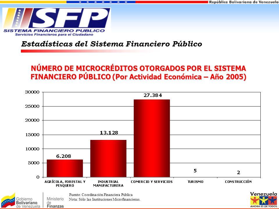 NÚMERO DE MICROCRÉDITOS OTORGADOS POR EL SISTEMA FINANCIERO PÚBLICO (Por Actividad Económica – Año 2005) Estadísticas del Sistema Financiero Público F