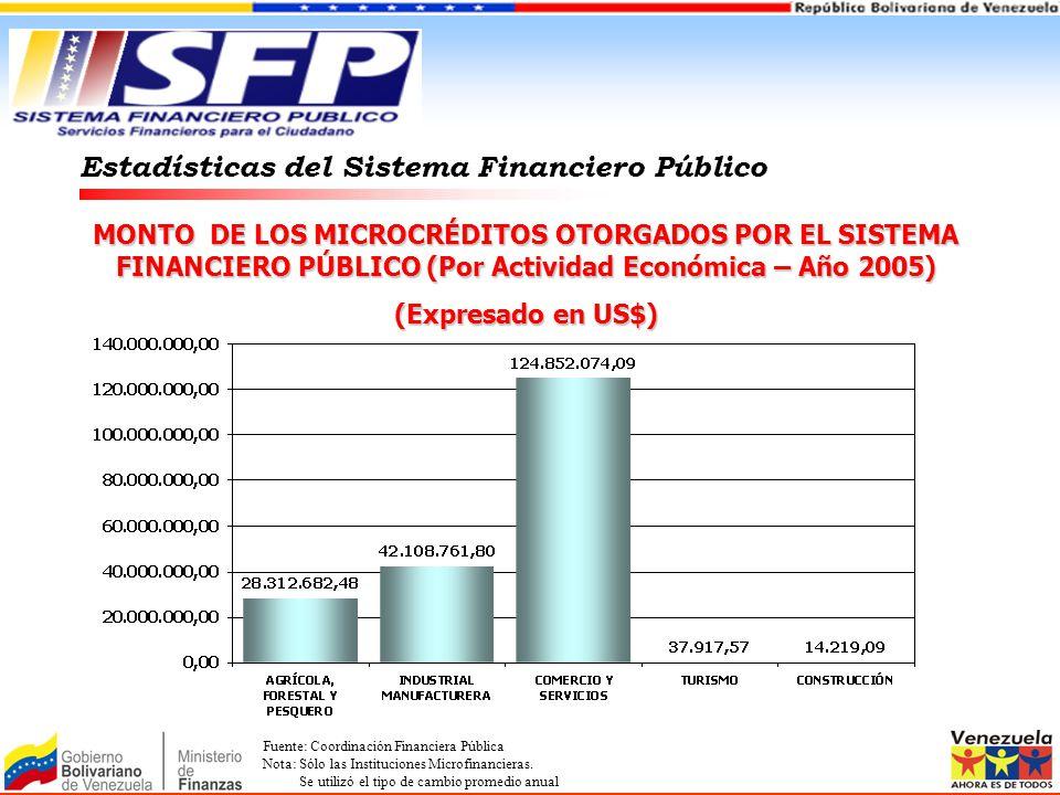 MONTO DE LOS MICROCRÉDITOS OTORGADOS POR EL SISTEMA FINANCIERO PÚBLICO (Por Actividad Económica – Año 2005) (Expresado en US$) Estadísticas del Sistem