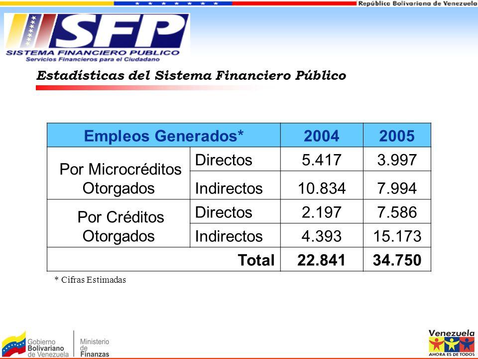 Empleos Generados*20042005 Por Microcréditos Otorgados Directos5.4173.997 Indirectos10.8347.994 Por Créditos Otorgados Directos2.1977.586 Indirectos4.