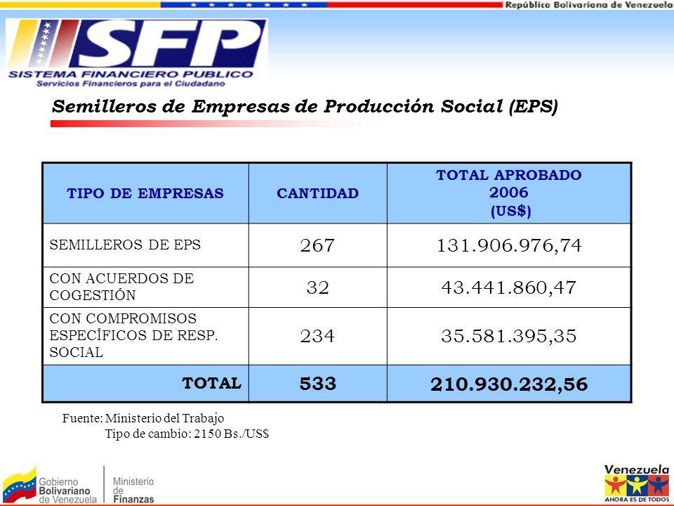 TIPO DE EMPRESASCANTIDAD TOTAL APROBADO 2006 (US$) SEMILLEROS DE EPS 267131.906.976,74 CON ACUERDOS DE COGESTIÓN 3243.441.860,47 CON COMPROMISOS ESPEC