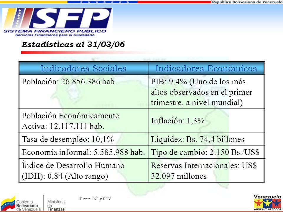 Estadísticas al 31/03/06 Indicadores SocialesIndicadores Económicos Población: 26.856.386 hab.PIB: 9,4% (Uno de los más altos observados en el primer