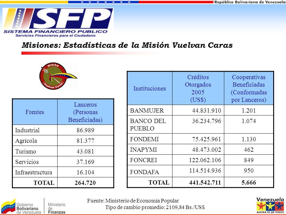 Misiones: Estadísticas de la Misión Vuelvan Caras Frentes Lanceros (Personas Beneficiadas) Industrial86.989 Agrícola81.377 Turismo43.081 Servicios37.1