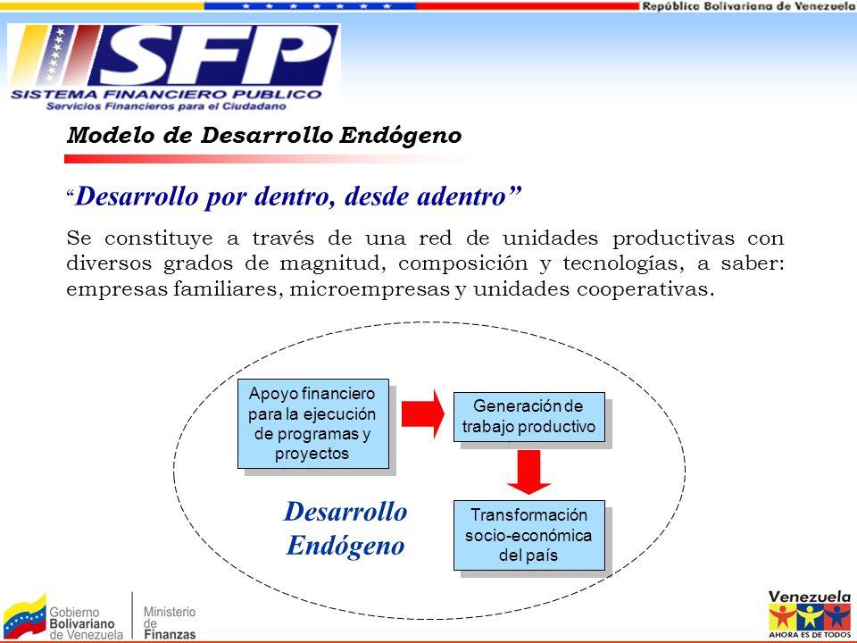 Modelo de Desarrollo Endógeno Desarrollo por dentro, desde adentro Se constituye a través de una red de unidades productivas con diversos grados de ma