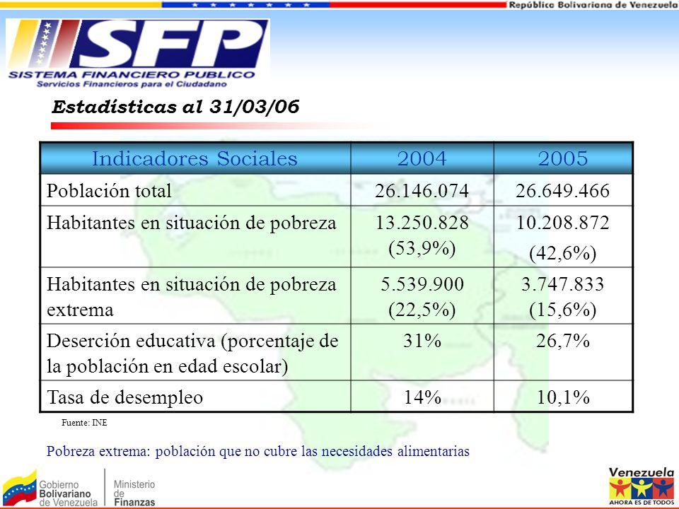 Estadísticas al 31/03/06 Indicadores Sociales20042005 Población total26.146.07426.649.466 Habitantes en situación de pobreza13.250.828 (53,9%) 10.208.