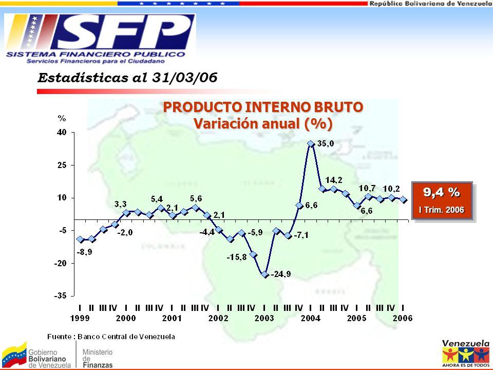 Estadísticas al 31/03/06 PRODUCTO INTERNO BRUTO Variación anual (%) 9,4 % I Trim. 2006 9,4 % I Trim. 2006