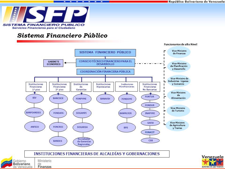 Sistema Financiero Público INSTITUCIONES FINANCIERAS DE ALCALDÍAS Y GOBERNACIONES BANCOEX BANFOANDES FONCREIANFICO SAFIV GABINETE ECONÓMICO COORDINACI