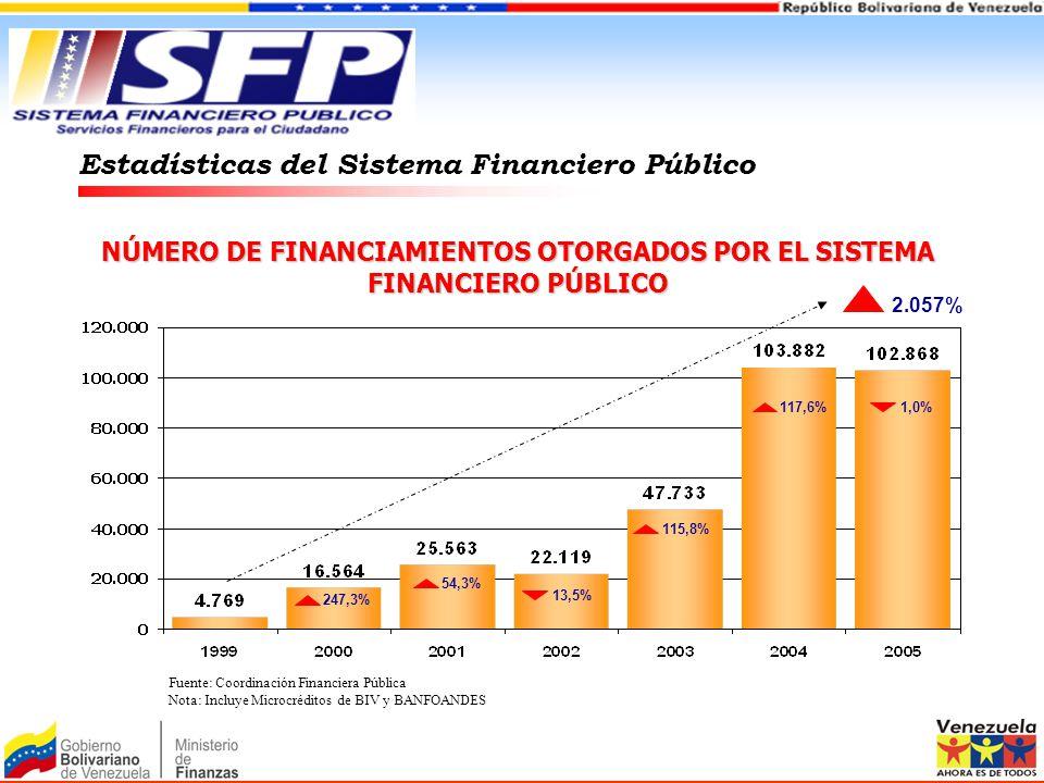 MONTO DE LOS FINANCIAMIENTOS OTORGADOS POR EL SISTEMA FINANCIERO PÚBLICO (Expresado en US$) Estadísticas del Sistema Financiero Público 42,8% 11,7% 32,9% 11,7% 170,2% 69,2% 332,02% Fuente: Coordinación Financiera Pública Nota: Incluye Microcréditos de BIV y BANFOANDES Se utilizó el tipo de cambio promedio anual