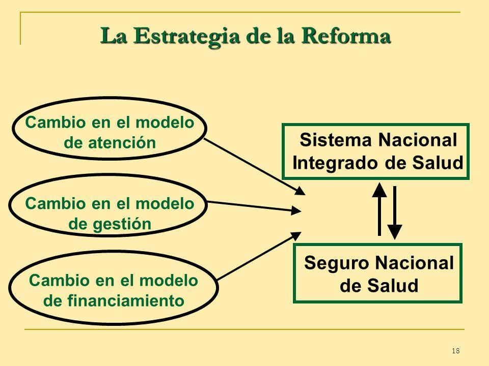 18 La Estrategia de la Reforma Cambio en el modelo de atención Cambio en el modelo de gestión Cambio en el modelo de financiamiento Sistema Nacional I