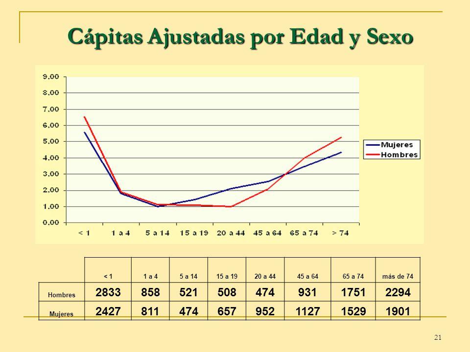 21 Cápitas Ajustadas por Edad y Sexo < 11 a 45 a 1415 a 1920 a 4445 a 6465 a 74más de 74 Hombres 283385852150847493117512294 Mujeres 24278114746579521