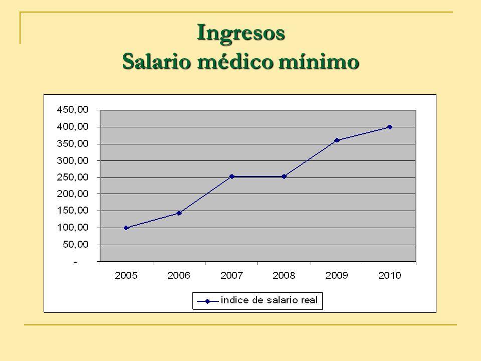 Ingresos Salario médico mínimo