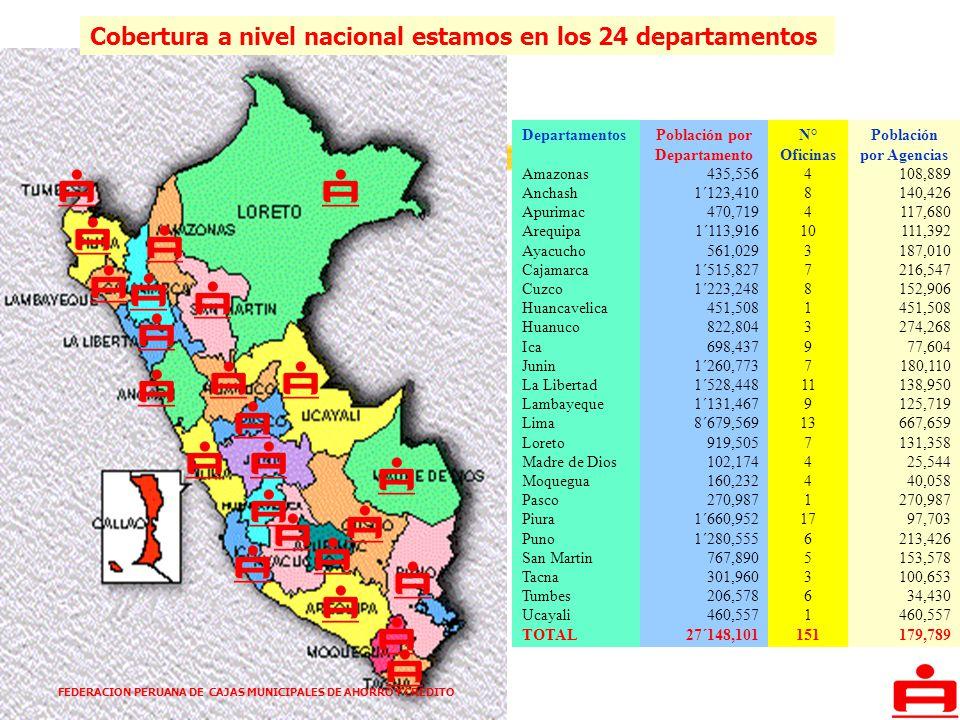 FEDERACION PERUANA DE CAJAS MUNICIPALES DE AHORRO Y CREDITO Departamentos Amazonas Anchash Apurimac Arequipa Ayacucho Cajamarca Cuzco Huancavelica Hua