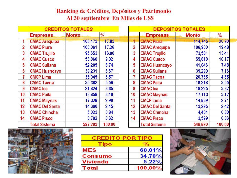 Ranking de Créditos, Depósitos y Patrimonio Al 30 septiembre En Miles de US$