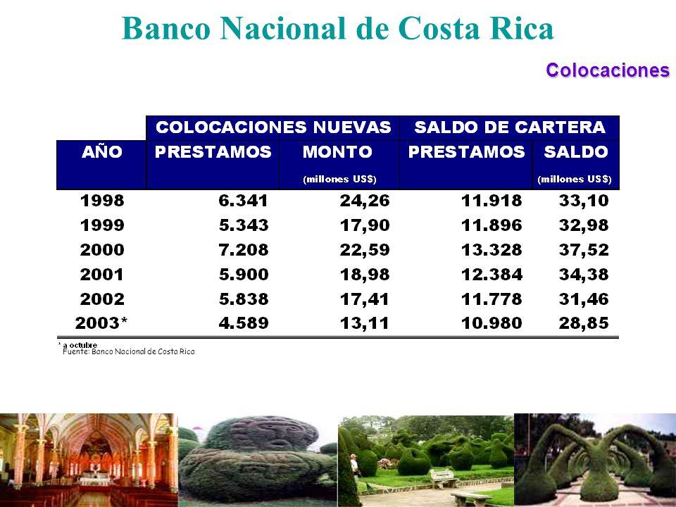 Banco Nacional de Costa RicaColocaciones 64.8 % Fuente: Banco Nacional de Costa Rica Distribución