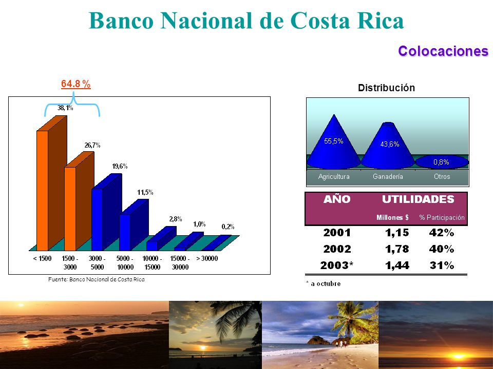 Banco Nacional de Costa RicaDificultades Actividades reprimidas Globalización Condiciones climatológicas Tendencia y necesidad del mercado Competencia Precios Poco valor agregado