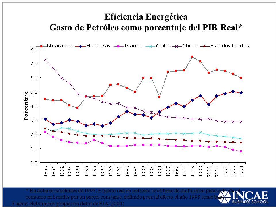 Eficiencia Energética Gasto de Petróleo como porcentaje del PIB Real* * En dólares constantes de 1995.