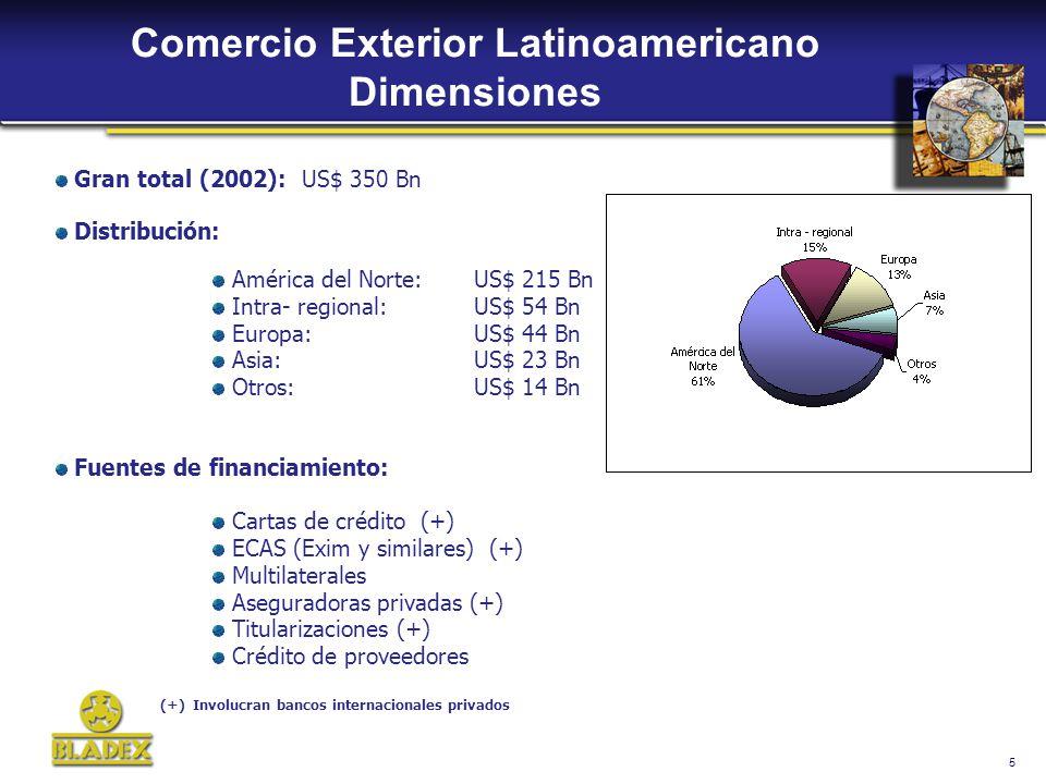5 Comercio Exterior Latinoamericano Dimensiones Gran total (2002): US$ 350 Bn Distribución: América del Norte: US$ 215 Bn Intra- regional: US$ 54 Bn Europa:US$ 44 Bn Asia:US$ 23 Bn Otros:US$ 14 Bn Fuentes de financiamiento: Cartas de crédito (+) ECAS (Exim y similares) (+) Multilaterales Aseguradoras privadas (+) Titularizaciones (+) Crédito de proveedores (+) Involucran bancos internacionales privados