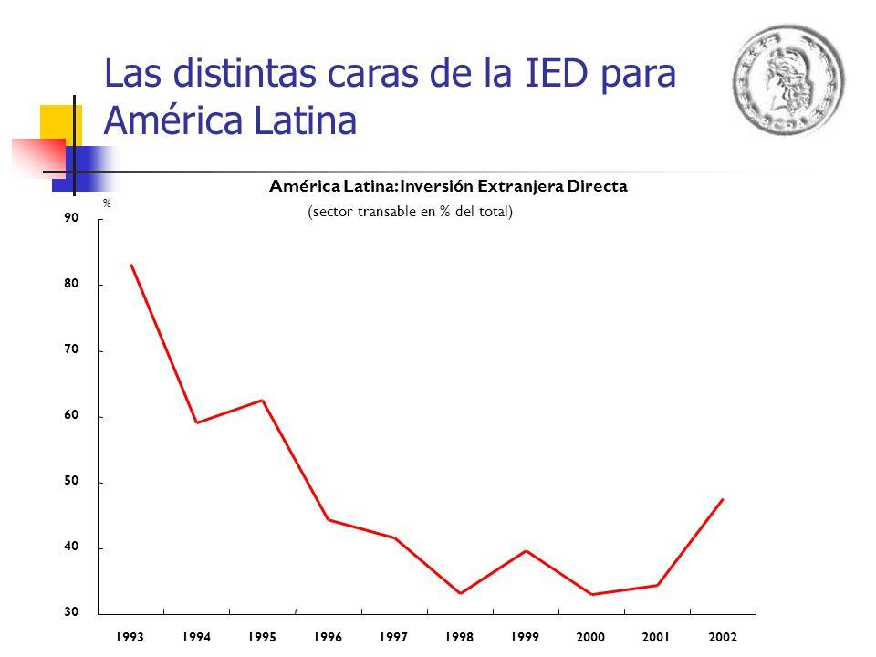 Las distintas caras de la IED para América Latina América Latina: Inversión Extranjera Directa (sector transable en % del total) 30 40 50 60 70 80 90
