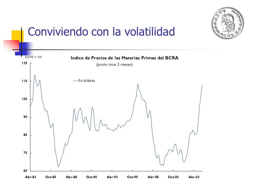 Conviviendo con la volatilidad Indice de Precios de las Materias Primas del BCRA (prom. mov. 3 meses) 60 70 80 90 100 110 120 Abr-83Oct-85Abr-88Oct-90