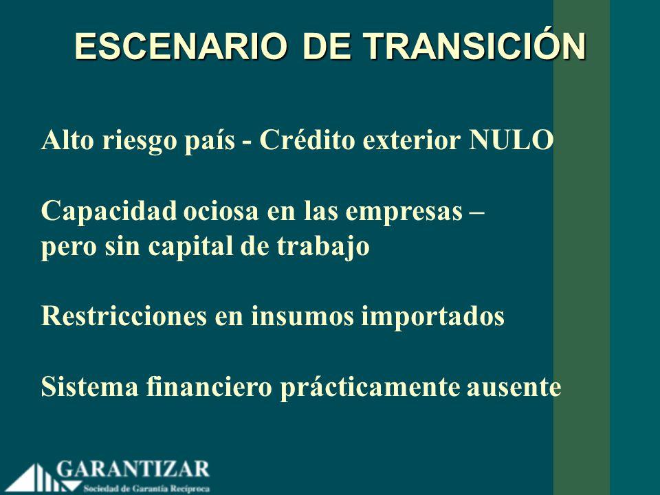 ESCENARIO DE TRANSICIÓN Alto riesgo país - Crédito exterior NULO Capacidad ociosa en las empresas – pero sin capital de trabajo Restricciones en insum