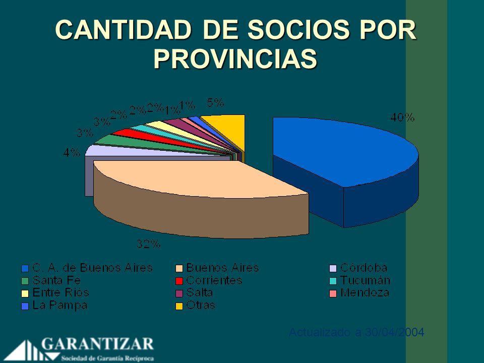 PLAZOS DE LAS GARANTÍAS OTORGADAS POR GARANTIZAR mayor 3 años menor 3 años 64% 36%