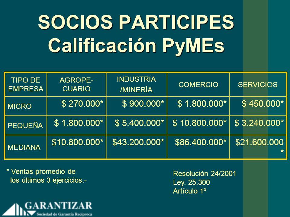 SOCIOS PARTICIPES Calificación PyMEs TIPO DE EMPRESA AGROPE- CUARIO INDUSTRIA /MINERÍA COMERCIOSERVICIOS MICRO $ 270.000*$ 900.000*$ 1.800.000*$ 450.0