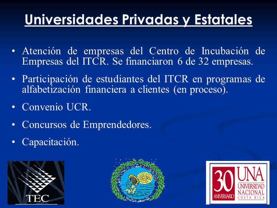 Universidades Privadas y Estatales Atención de empresas del Centro de Incubación de Empresas del ITCR. Se financiaron 6 de 32 empresas. Participación