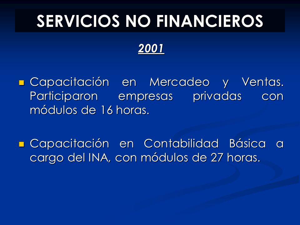 SERVICIOS NO FINANCIEROS 2001 Capacitación en Mercadeo y Ventas. Participaron empresas privadas con módulos de 16 horas. Capacitación en Mercadeo y Ve