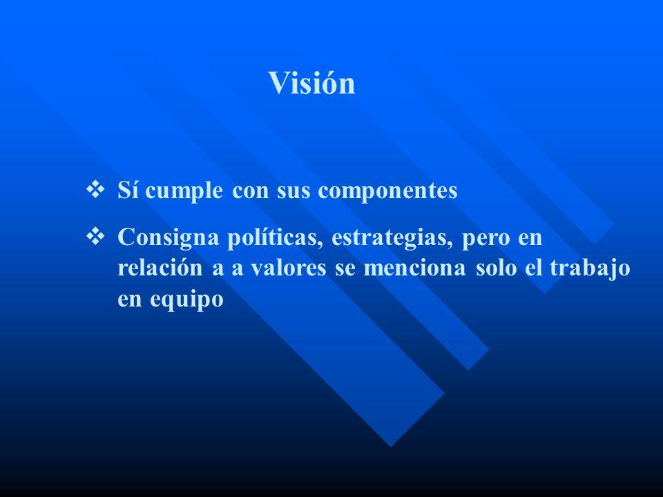 Sí cumple con sus componentes Consigna políticas, estrategias, pero en relación a a valores se menciona solo el trabajo en equipo Visión